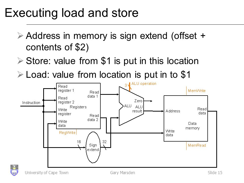Gary MarsdenSlide 15University of Cape Town Executing load and store  Address in memory is sign extend (offset + contents of $2)  Store: value from $1 is put in this location  Load: value from location is put in to $1