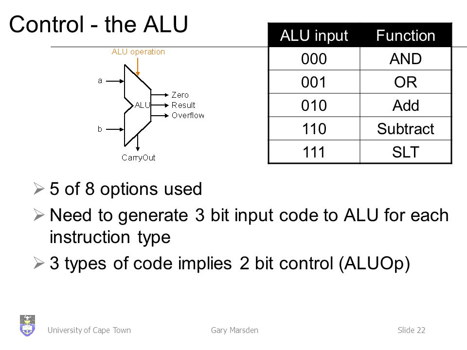 Gary MarsdenSlide 22University of Cape Town Control - the ALU  5 of 8 options used  Need to generate 3 bit input code to ALU for each instruction type  3 types of code implies 2 bit control (ALUOp) ALU inputFunction000AND 001OR 010Add 110Subtract 111SLT