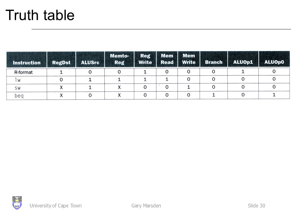Gary MarsdenSlide 30University of Cape Town Truth table
