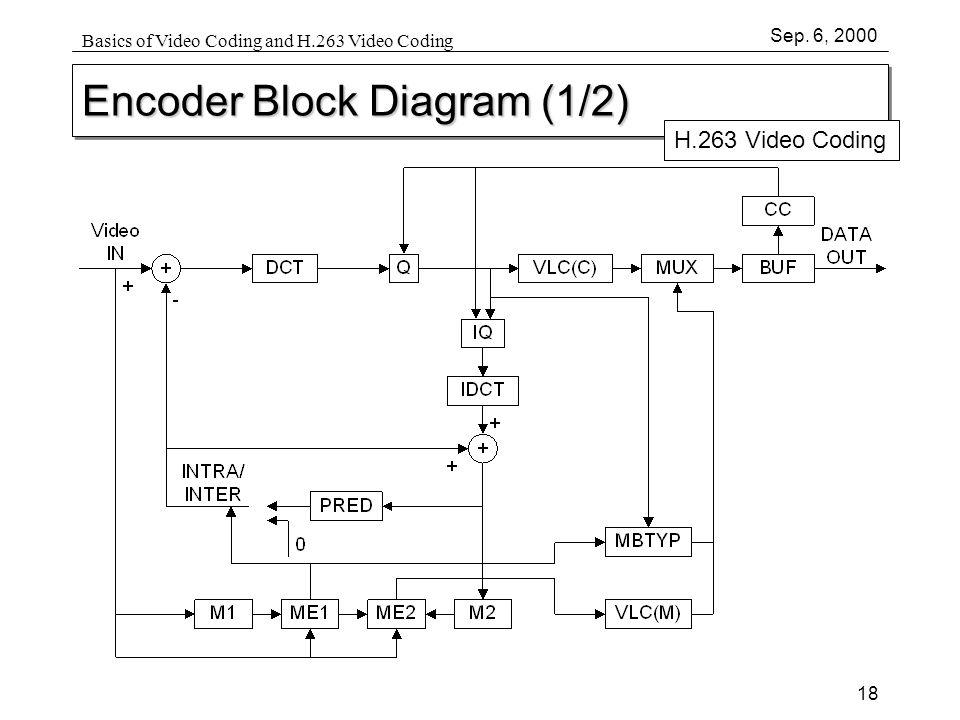 18 Sep: H 263 Block Diagram At Johnprice.co