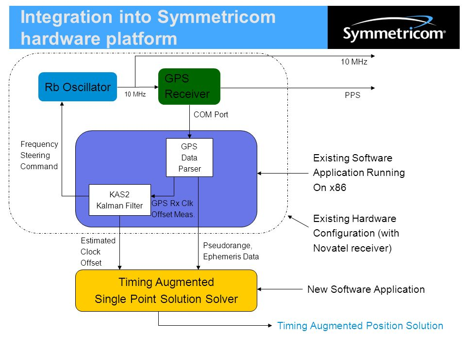 Timing Augmented GPS Update Eddie Byrne, Symmetricom January