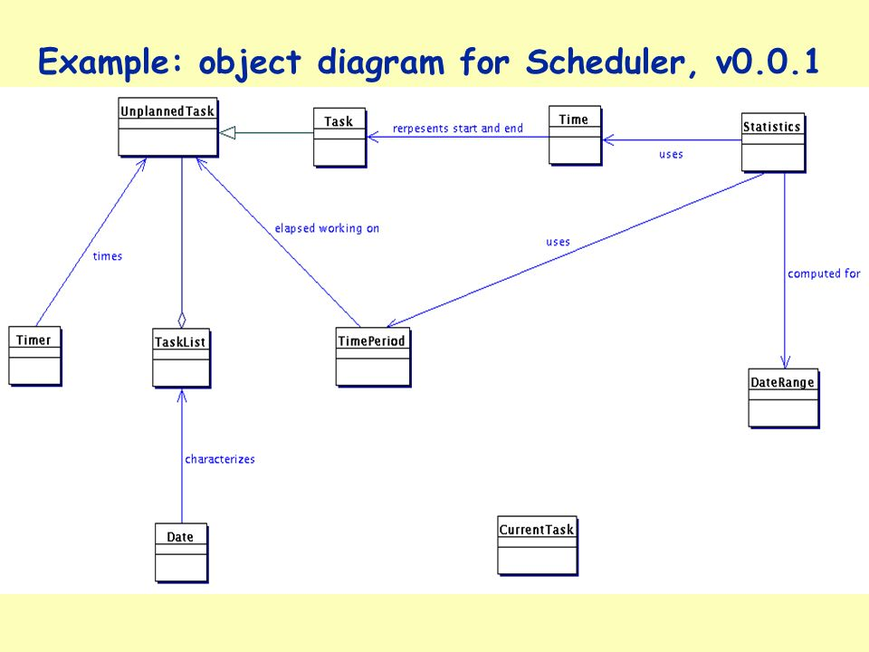 Example object diagram for scheduler v what is wrong with this 3 example object diagram for scheduler v001 ccuart Choice Image