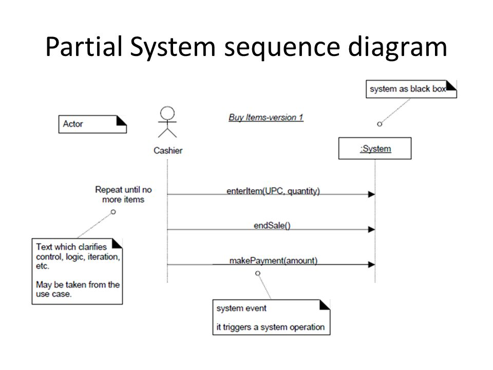System sequence diagram m taimoor khan ppt download 4 partial system sequence diagram ccuart Gallery