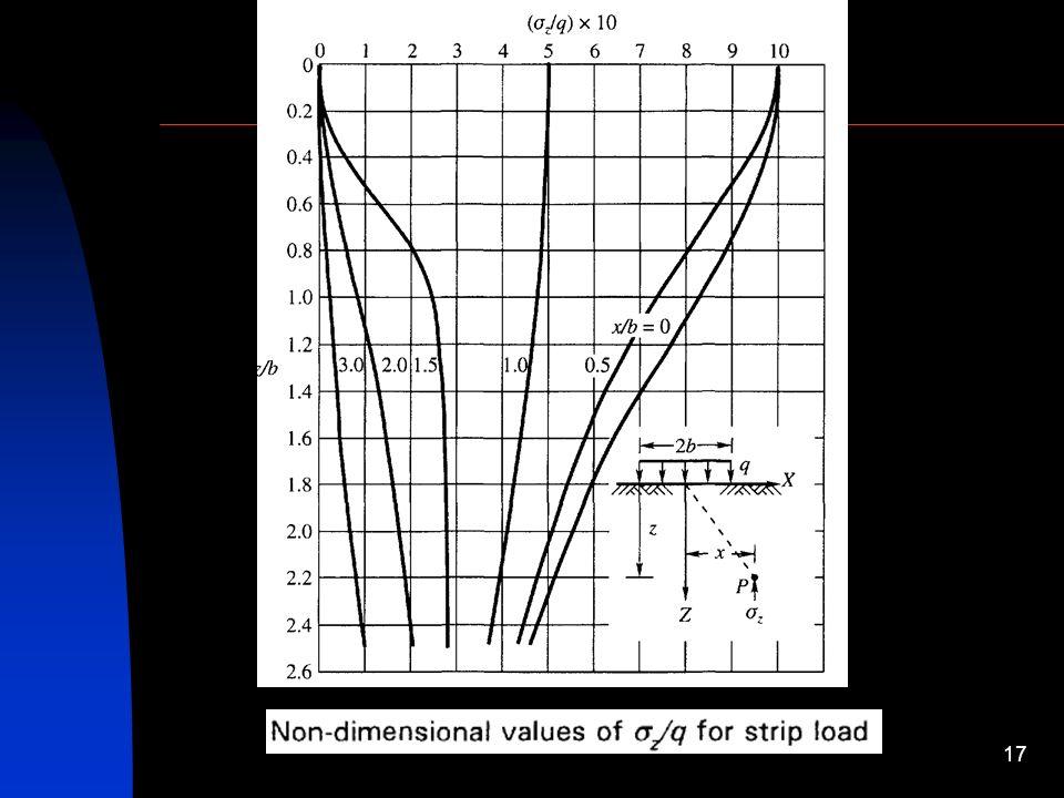 Soil Mechanics-II STRESS DISTRIBUTION IN SOILS DUE TO