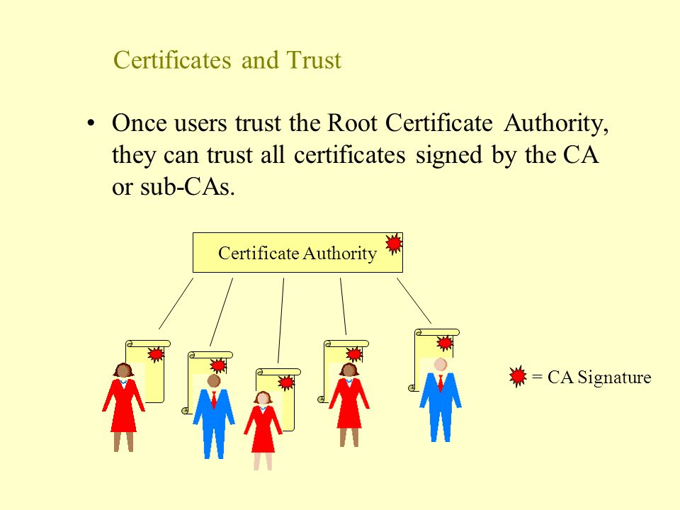 Who's watching your network The Certificate Authority In a