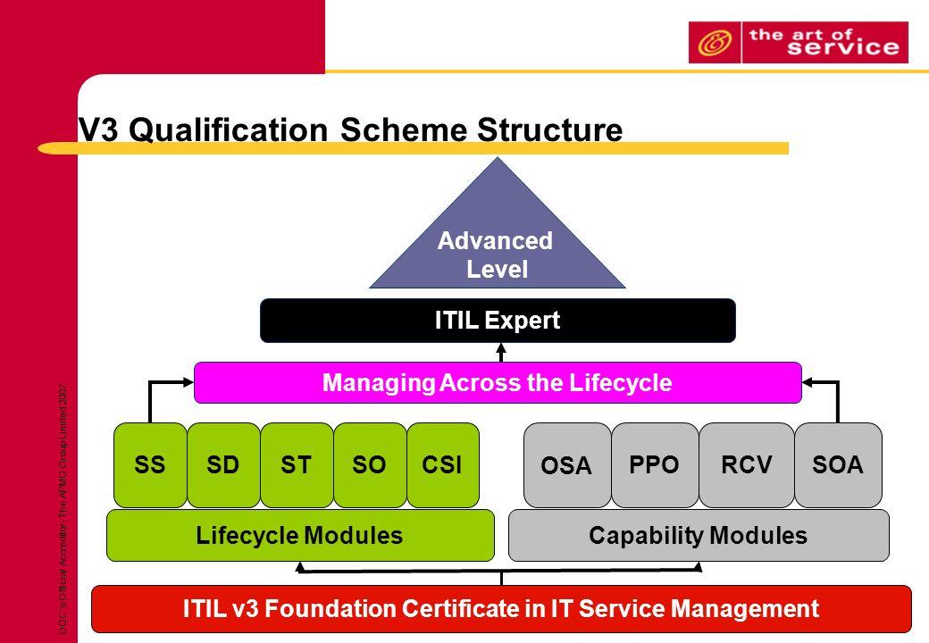 Version 33 Itil It Service Management An Overview Program For It