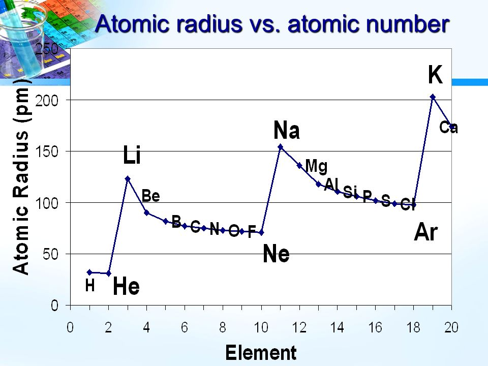 Iii periodic trends types of periodic trends atomic size atomic 5 atomic radius vs atomic number ccuart Gallery
