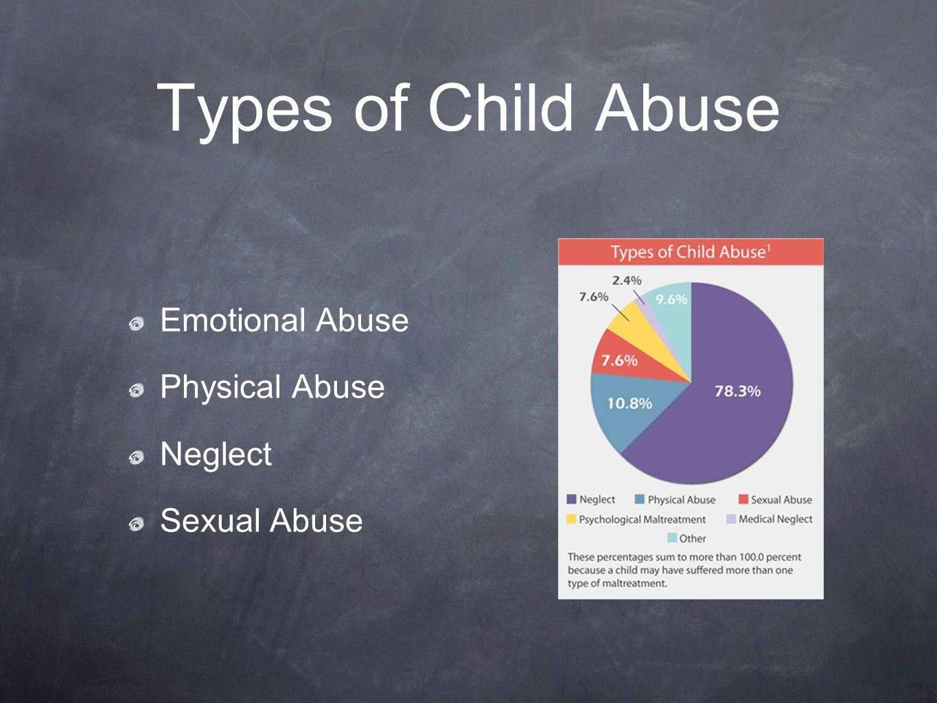 looking at types of child abuse Child abuse pertains to either doing or failing to do things to/for a child (under the age of 16, which is the age of consent), which may result in immediate harm to him/her, or may leave a deep impact on the child's mind.
