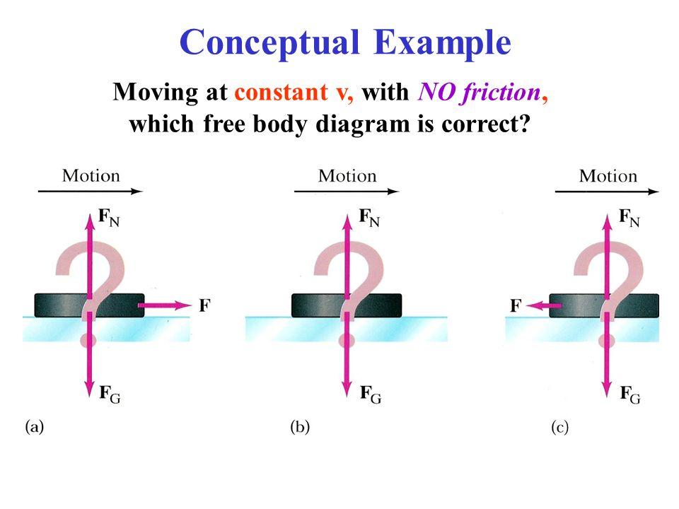 Free Body Diagram Vector Addition Wiring Diagram