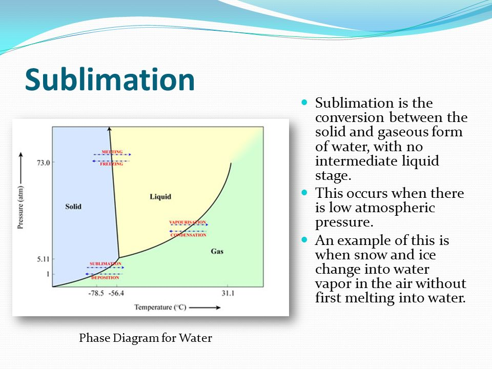 Sublimation Sublimation is the conversion between the solid and gaseous form of water, with no intermediate liquid stage.