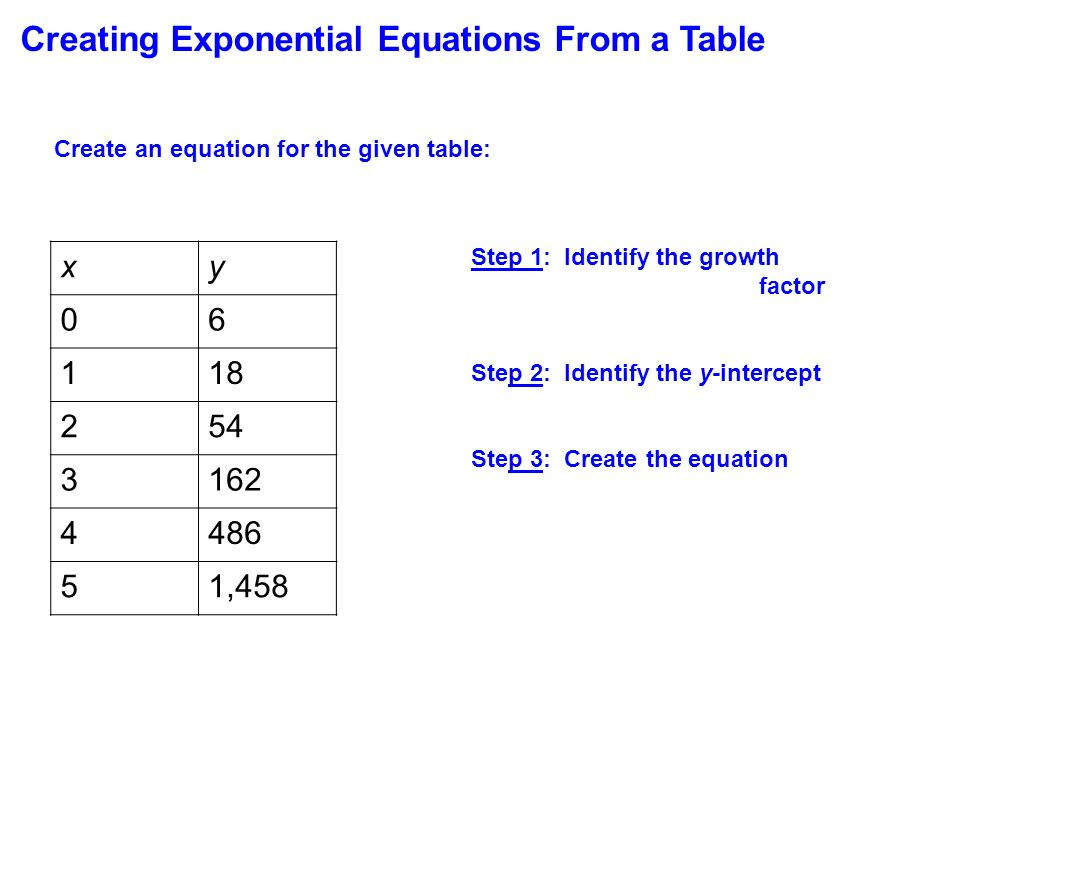 table of contents exponential growth introduction exponential