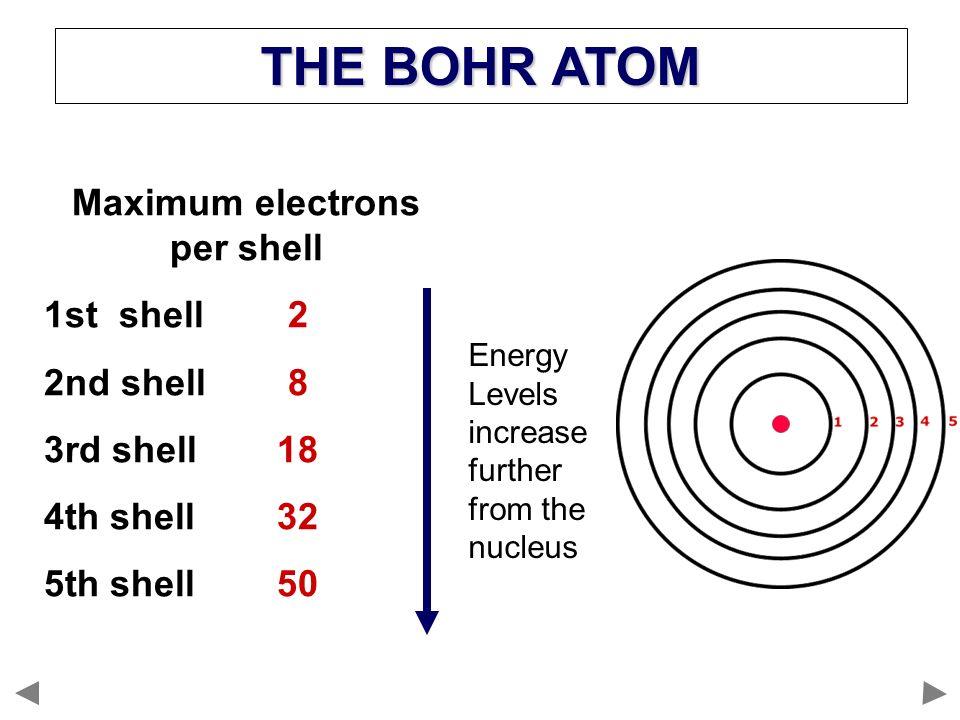 1draw A Dot Cross Diagram For A Sodium Atom 2write An Equation To