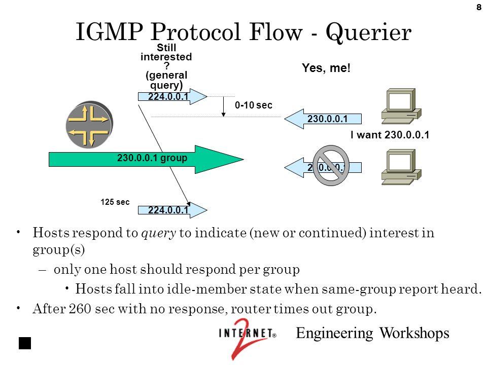 Engineering Workshops 1 Multicast on the LAN  Engineering Workshops