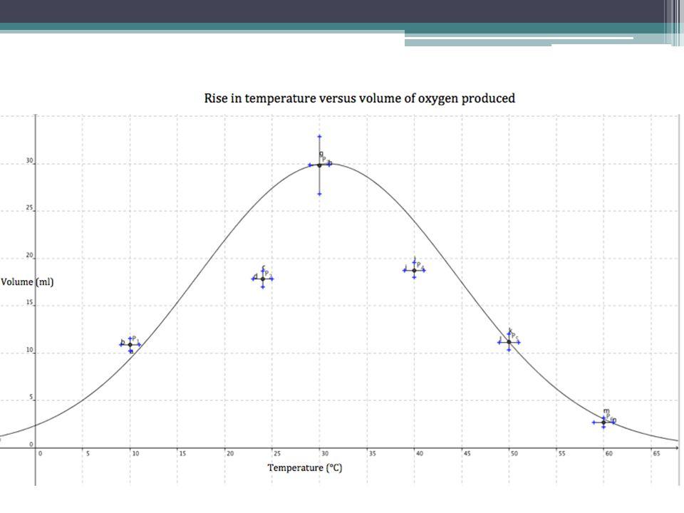 optimum temperature for catalase in potato