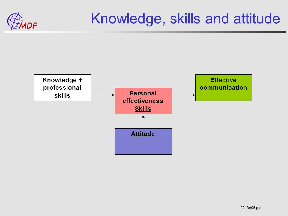 an analysis of the importance of interpersonal skills by andrew boyer Soft skills are usually associated with a person's emotional intelligence (ei) and refer to personality traits such as social aptitude, communication, use of language and interpersonal skills these skills are believed to aid the formation of relationships, managing people and negotiation.