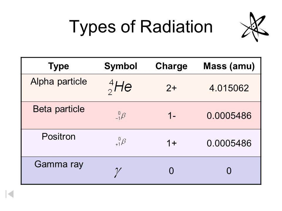 Nuclear Radiation R A D I O A C T I V Er A D I O A C T I V E Ppt
