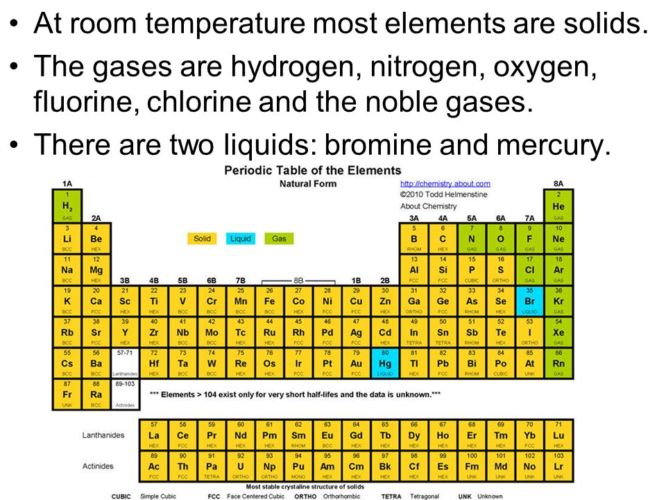 At Room Temperature Most Elements Are Solids