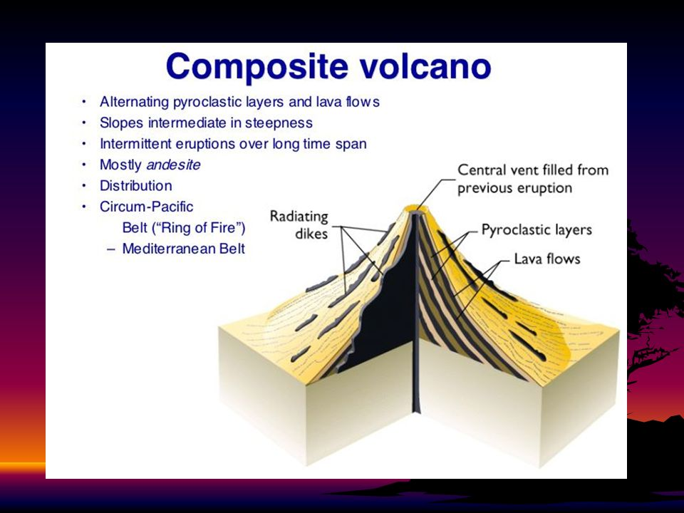 Volcanoes parkland high school volcanoes and plate tectonics 24 life cycle of a volcano 1 active volcano is a volcano that is erupting now has erupted in the recent past or shows signs of erupting in the near ccuart Images