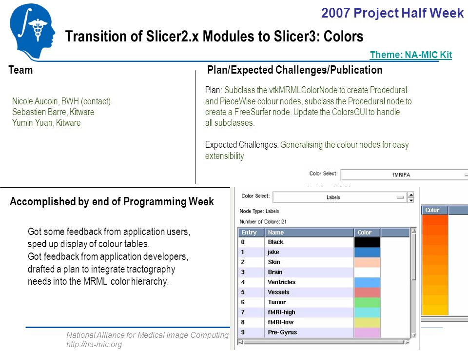 National Alliance for Medical Image Computing http://na-mic.org Transition of Slicer2.x Modules to Slicer3: Colors Nicole Aucoin, BWH (contact) Sebastien Barre, Kitware Yumin Yuan, Kitware Plan/Expected Challenges/Publication Team Got some feedback from application users, sped up display of colour tables.