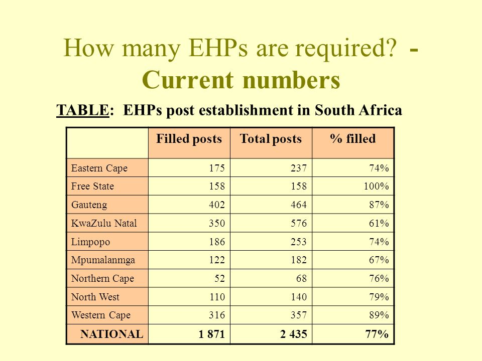 How many EHPs are required.