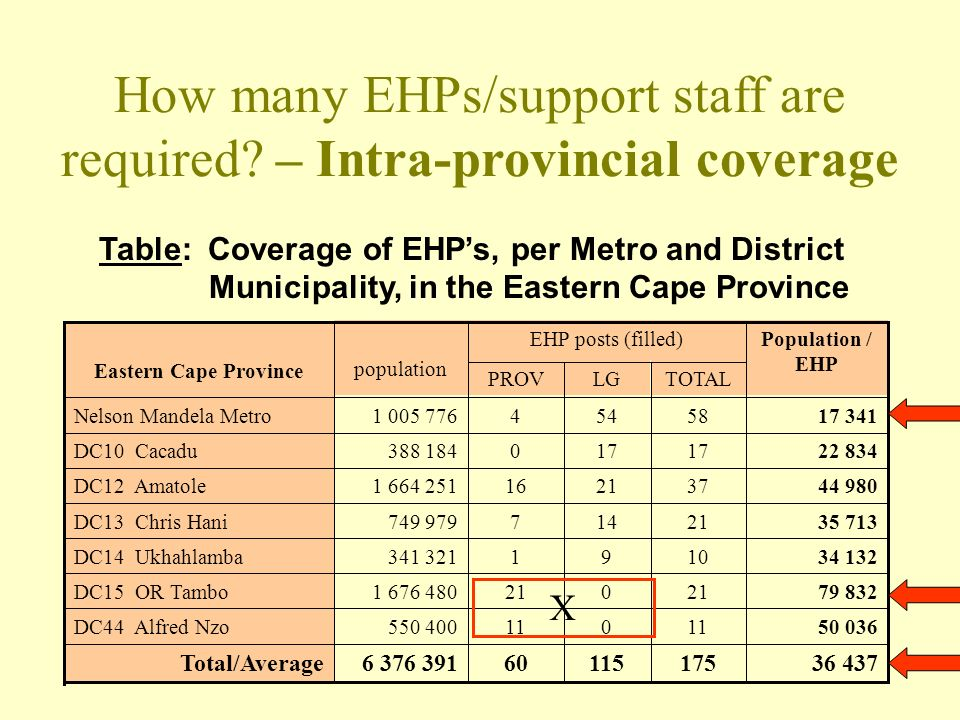 How many EHPs/support staff are required.