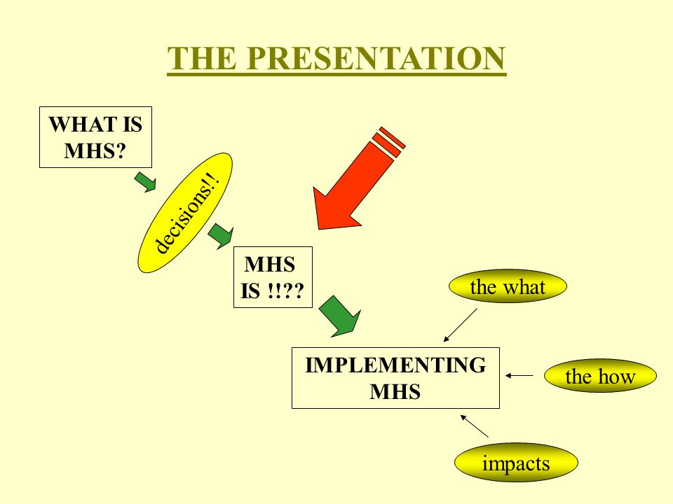 WHAT IS MHS decisions!! MHS IS !! IMPLEMENTING MHS the what the how impacts THE PRESENTATION