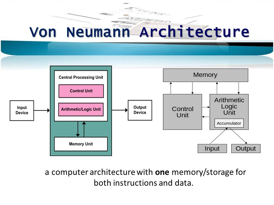 von neumann computer architecture information technology essay This widely distributed paper laied foundations of a computer architecture in which the data and the program are both stored in the computer's memory in the same address space, which will be described later as von neumann architecture (see the lower drawing.