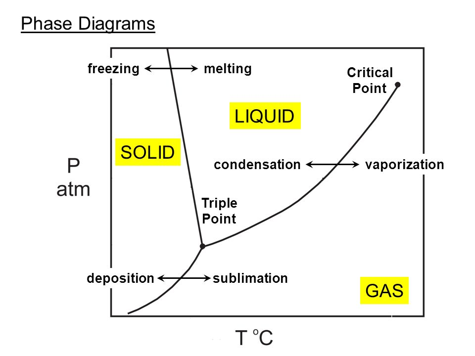 Phase Diagram Critical Point.Phase Diagrams Solid Liquid Gas Critical Point Triple Point