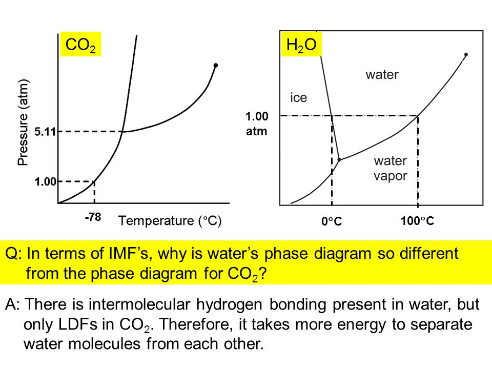 Phase Diagrams Solid Liquid Gas Critical Point Triple Point
