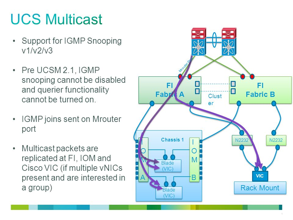 Introduction to multicast routing protocols ppt video online.