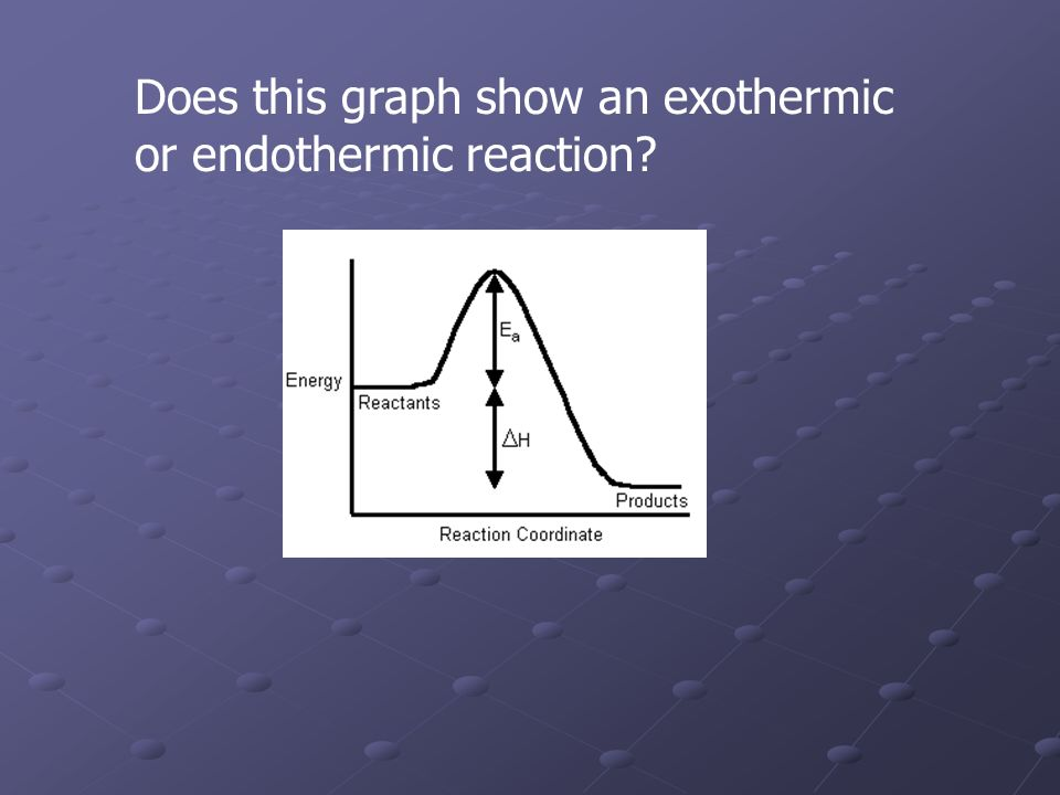 Does this graph show an exothermic or endothermic reaction