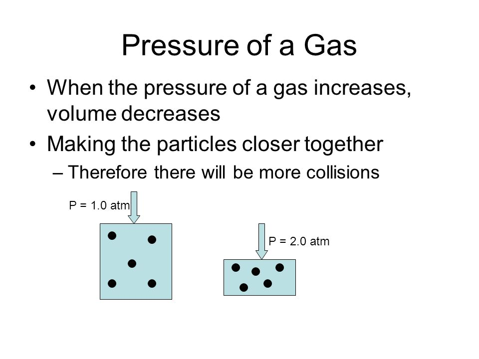 Pressure of a Gas When the pressure of a gas increases, volume decreases Making the particles closer together –Therefore there will be more collisions P = 1.0 atm P = 2.0 atm