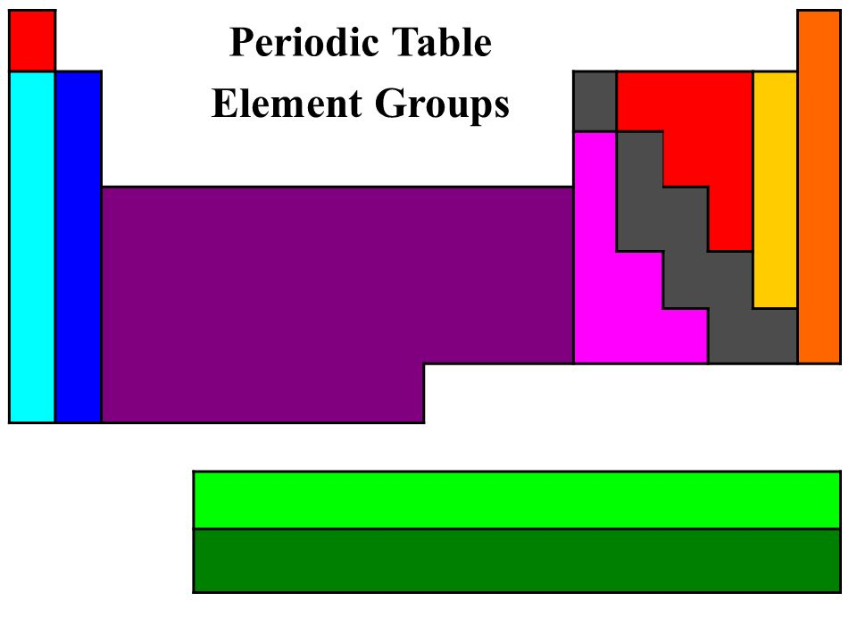 The periodic table element groups most important the periodic table 5 periodic table element groups urtaz Image collections