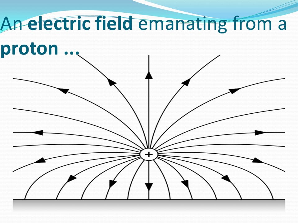An electric field emanating from a proton...