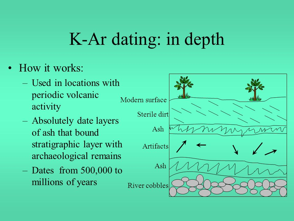 Potassium argon dating process icon