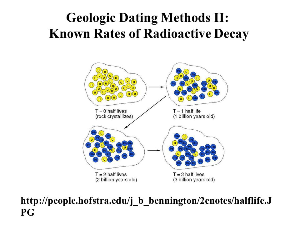 Radioactive decay dating methods