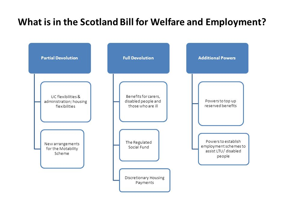Partial Devolution UC flexibilities & administration; housing flexibilities New arrangements for the Motability Scheme Full Devolution Benefits for carers, disabled people and those who are ill The Regulated Social Fund Discretionary Housing Payments Additional Powers Powers to top up reserved benefits Powers to establish employment schemes to assist LTU/ disabled people What is in the Scotland Bill for Welfare and Employment