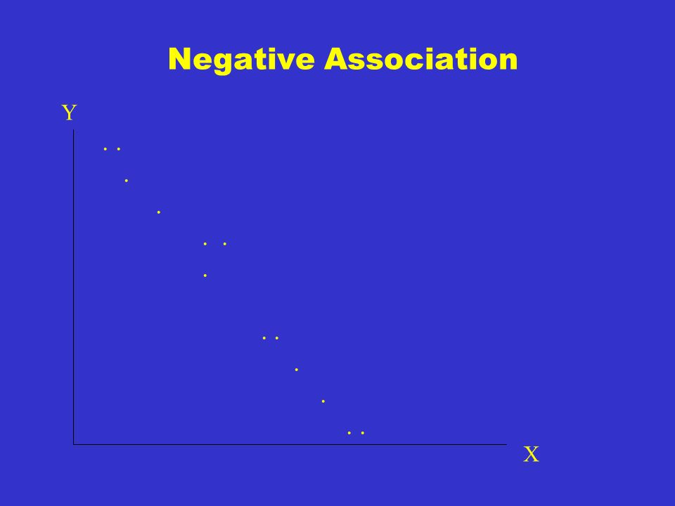 Direction Type of associations between X and Y. 2.