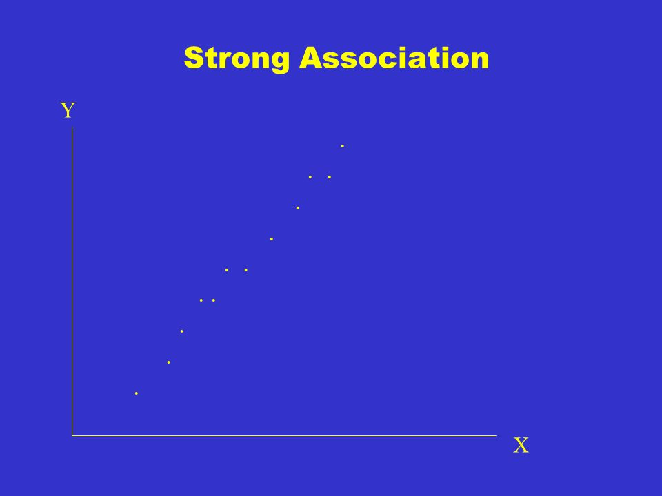 Strength Measures the amount of scatter around the general trend.