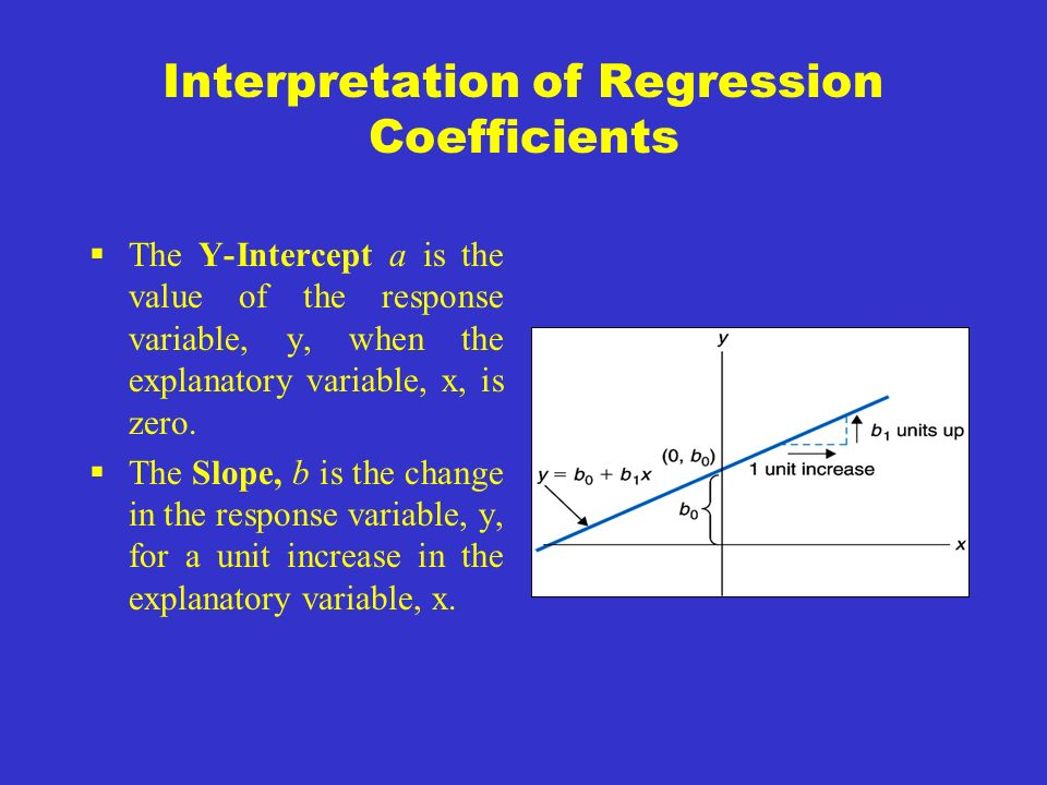 Equation of the Least-Squares Regression Line The equation of the least-squares regression line of y on x is : y = a + bx slope intercept The slope is b : b = r s x s y () The intercept is a : a = y- bx