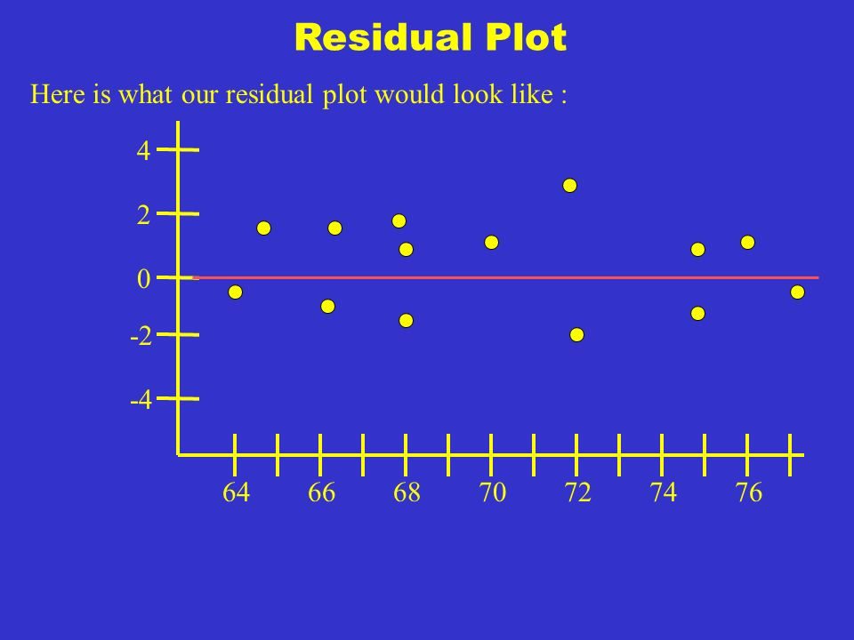 Residual Plot Example : What does this residual plot show us : This shows that the variation of the response variable about the line increases as the explanatory variable increases.