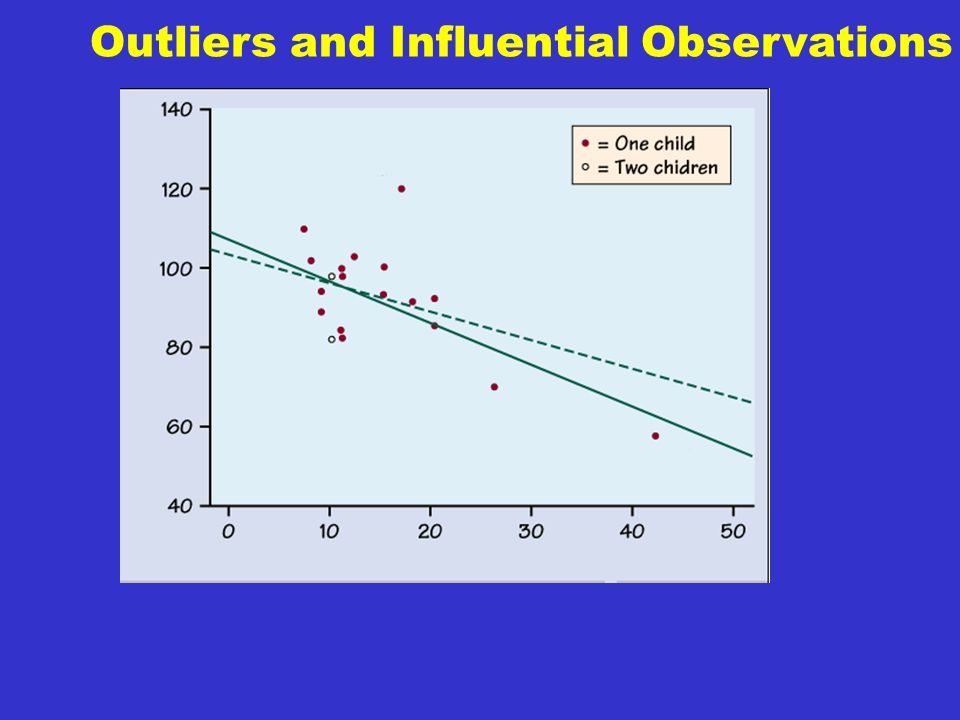 Outliers and Influential Observations An influential observation is a score which is far from the other data points in the x direction.