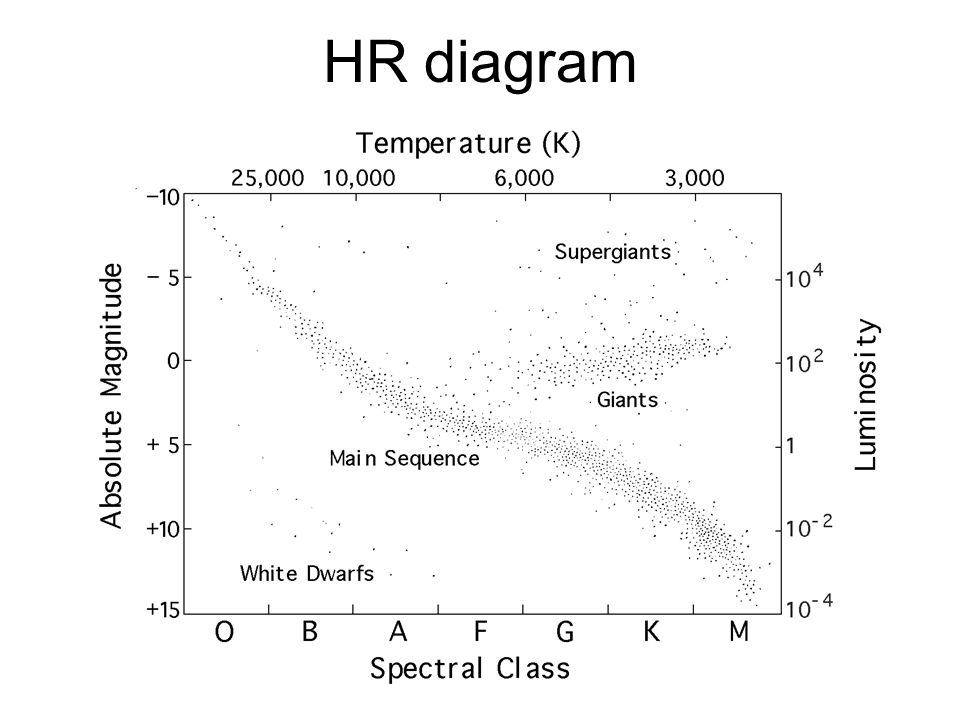 Stars classifying stars h r diagram vogt russell theorem mass 22 hr diagram ccuart Gallery