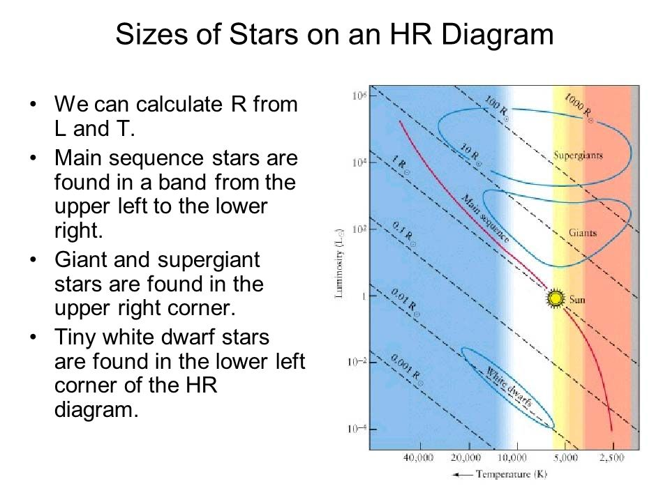 Stars Classifying Stars H R Diagram Vogt Russell Theorem Mass