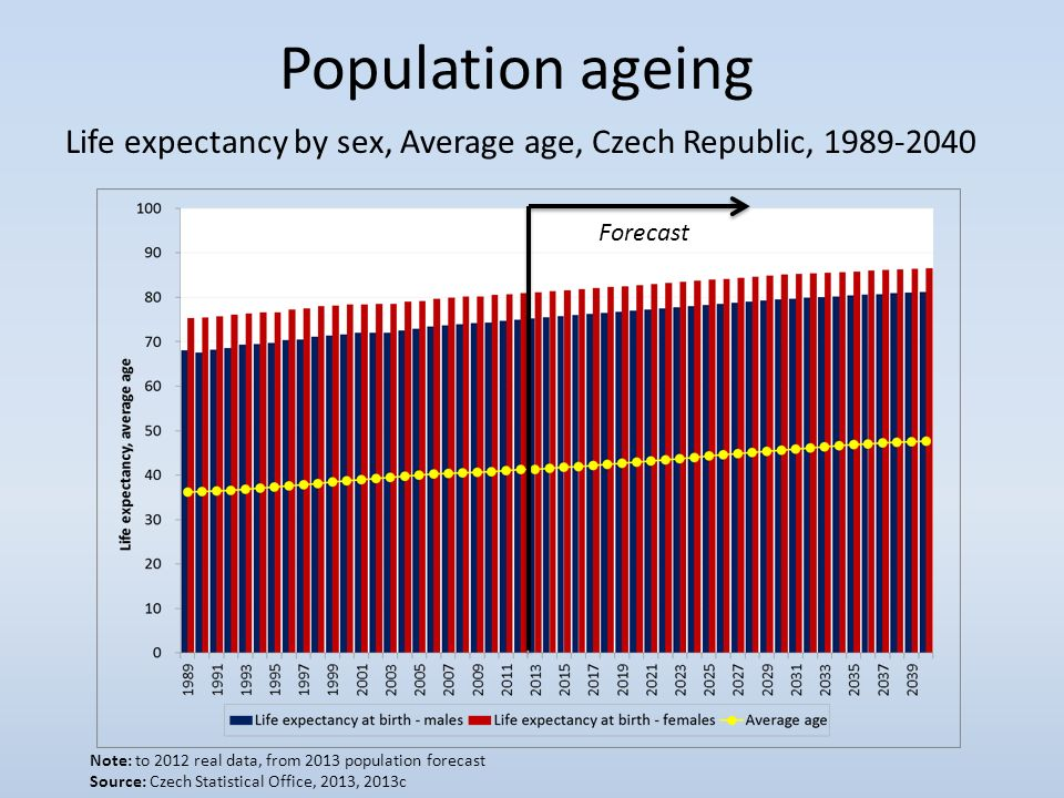 neccessary adaptations for an aging population This article examines the demographic challenge of an aging population on the us social security system and the well-being of the elderly it describes policy implications and some potential policy solutions to this challenge the authors are with the office of retirement policy, office of policy.