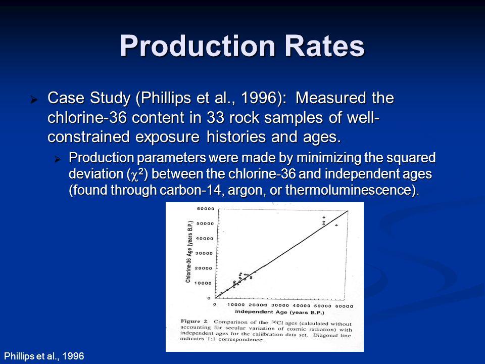 Chlorine 36 rock exposure dating sim