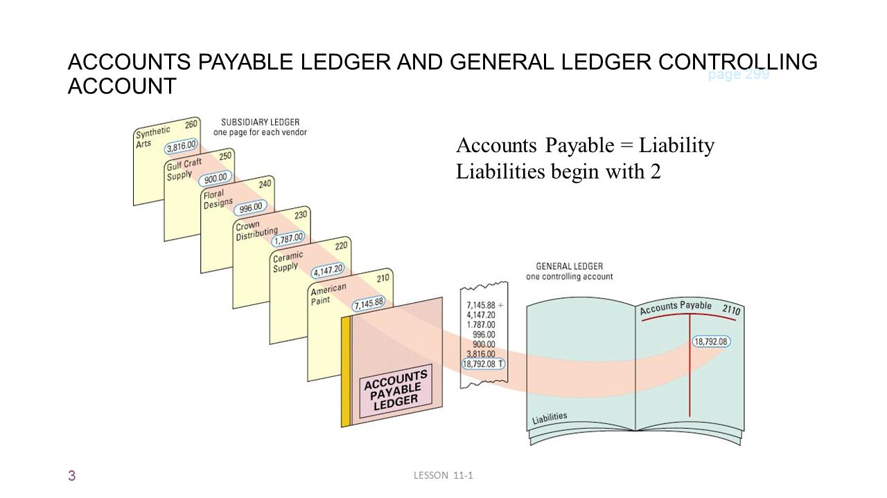 3 LESSON 11-1 ACCOUNTS PAYABLE LEDGER AND GENERAL LEDGER CONTROLLING ACCOUNT page 299 Accounts Payable = Liability Liabilities begin with 2