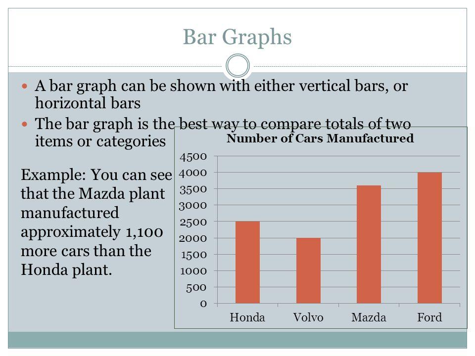 Bar graphs solution | conceptdraw. Com.