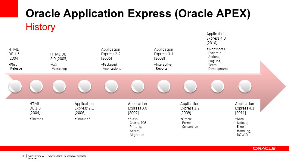 1Copyright © 2011, Oracle and/or its affiliates  All rights
