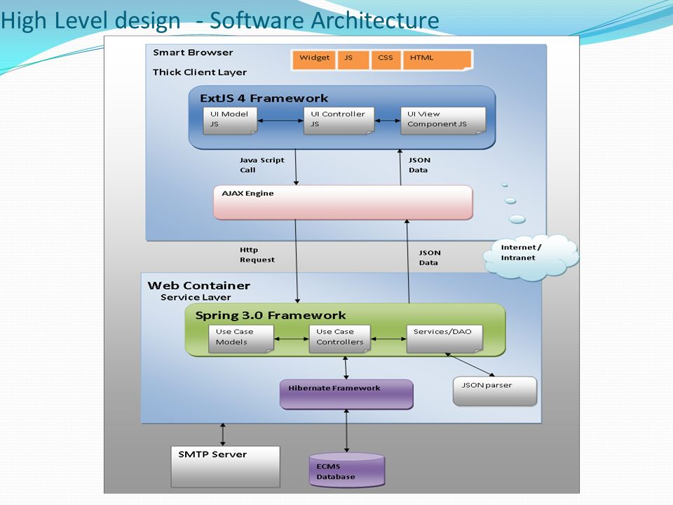Team S07 Agenda Scope Of Project Global Use Case Diagram Analysis Use Cases High Level Design Software Architecture Prototype Challenges Faced And Ppt Download